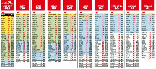 Allarme monte ingaggi Serie A 2021: la spesa della Juve è enorme!